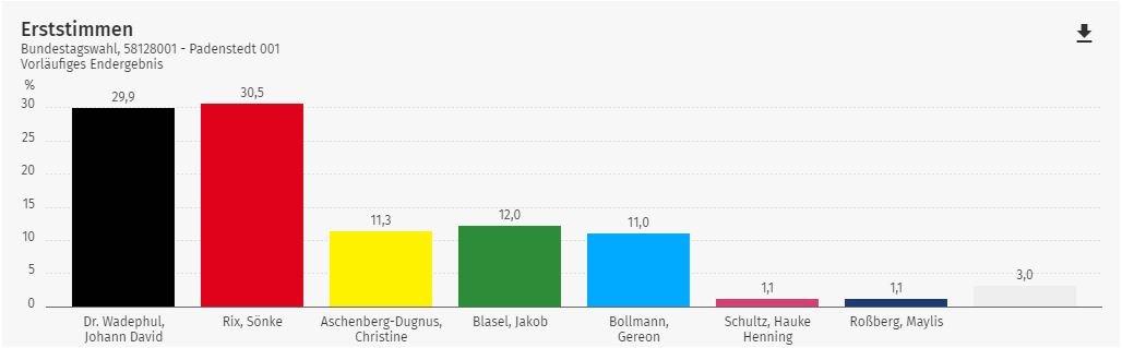 2021 Bundestag Erststimmen