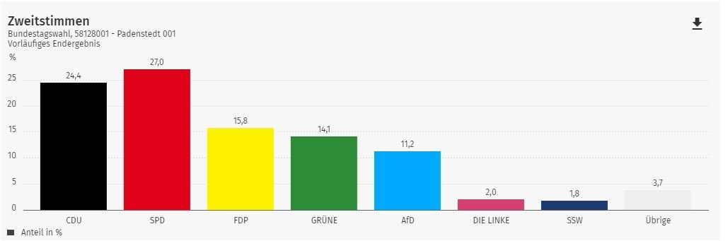 2021 Bundestag Zweitstimmen